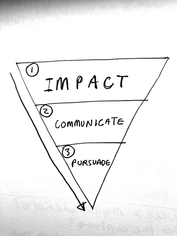 The importance of impact 1